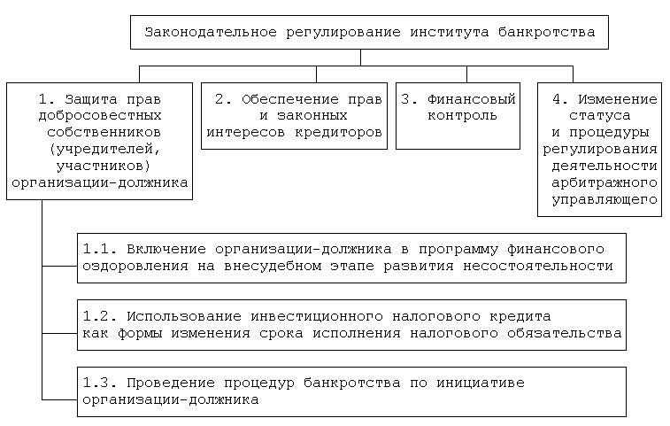 оценка возможности банкротства организации шпаргалка